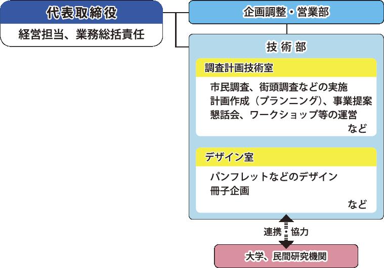 運営体制 - (株)関西計画技術...